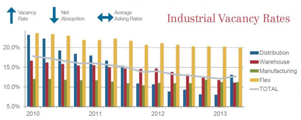 2Q_2013_IndustrialReport_GraphBlog
